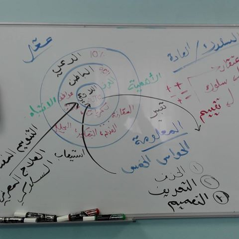 This is the basic Mind Model in Arabic. It defines three levels of mental processes (conscious/subconscious/unconscious); two directions for the movement of information (input/output or perception/expression); and the three default filtering processes that regulate sensation, perception AND expression (delete/distort/generalize).  #changeworksad #hypnotherapyuae #nlpuae