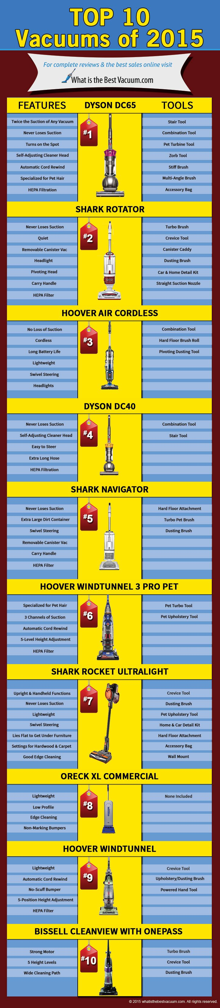 Wondering what vacuum cleaner to buy? Check this list of the best vacuum cleaners of 2015 to see which ones make the grade and which ones to avoid. #infographic