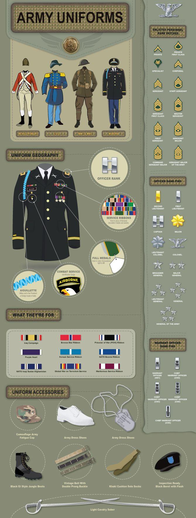 Another interesting picture I've just found - a military uniform explained.   ~ Американската униформа и какво означават нашивките и медалите!