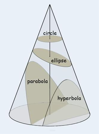 Ellipses and Other Conic Sections More