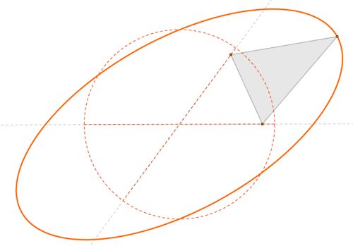 visualizingmath:  Many Different Ways of Obtaining an Ellipse In...