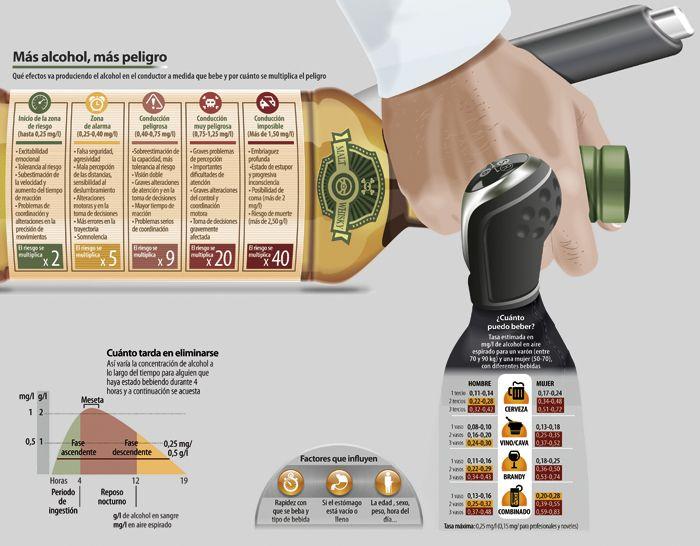 Alcohol al volante: Por cuánto se multiplica el riesgo