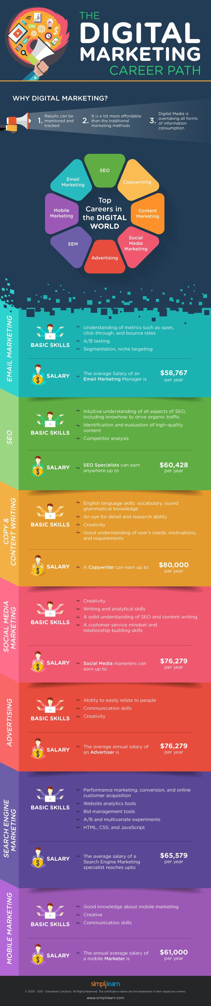 How to launch a Stellar Career in Digital Marketing? - #infographic