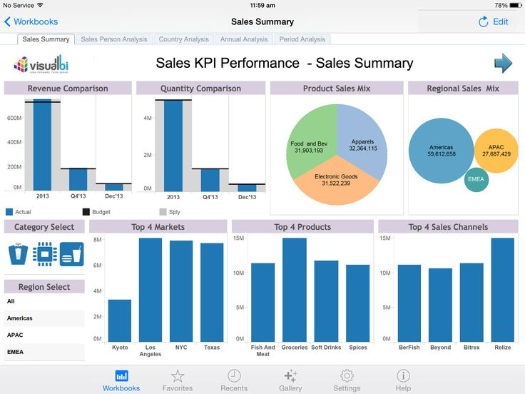 Tableau - Sales Performance Dashboard