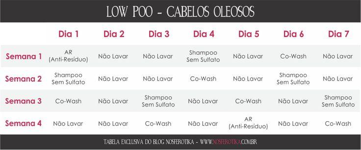 Low Poo? Ruru, kékéisso? Calma que eu explico! O low poo consiste em diminuir a quantidade de aplicações de shampoo no cabelo, assim, m...