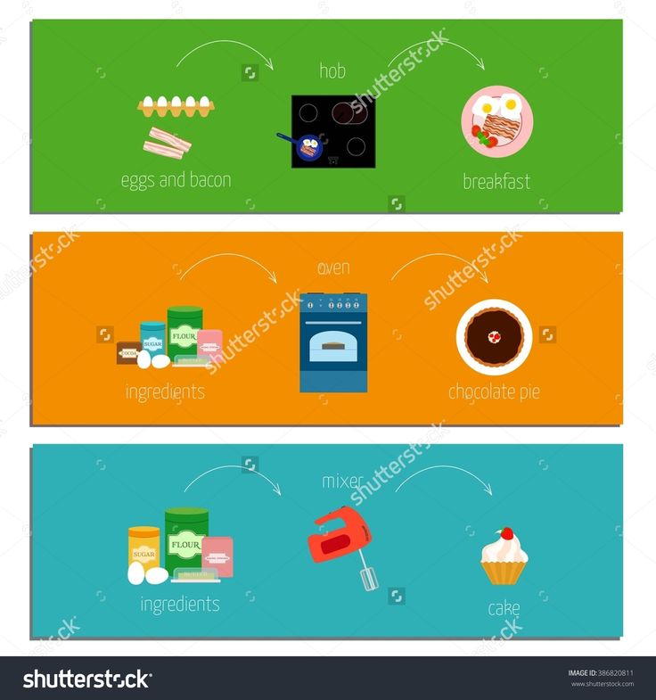 Set Of Three Easy Recipe Instructions How To Make A Chocolate Cake, A Breakfast, A Cake With Mixer. Vector Illustration In A Flat Style - 386820811 : Shutterstock