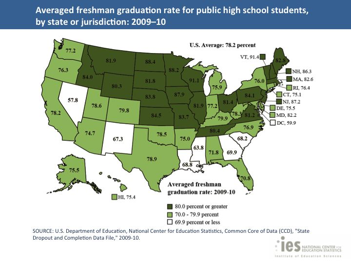 A new report from the Department of Education shows that high school graduation rates are at their highest level since 1974. According to the report, during the 2009-10 school year, 78.2 percent of high school students nationwide graduated on time, which is a substantial increase from the 73.4 percent recorded in 2005-6. The report shows that graduation rates were up for all ethnic groups in 2010, and that the rate for Hispanic students has jumped almost 10 points since 2006.
