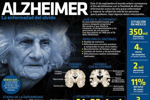 Cada 21 de septiembre se conmemora el #DiaMundialAlzheimer; conoce algunos datos importantes de este padecimiento. #Infografia #Candidman