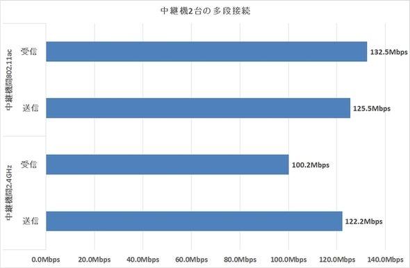 """デュアルバンド中継の実力に驚け:最新ルータ「AtermWG1200HP」の""""グッと進化した""""中継機能に注目する (4/4) - ITmedia PC USER"""