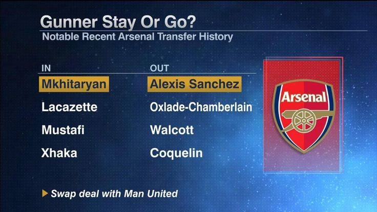 Arsenal's transfer window ambitions are concerning