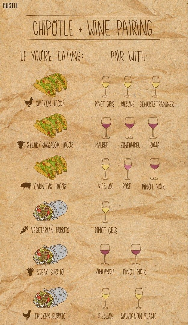 Wine + Chipotle = A wonderful evening      Plus many other alcohol related posts...