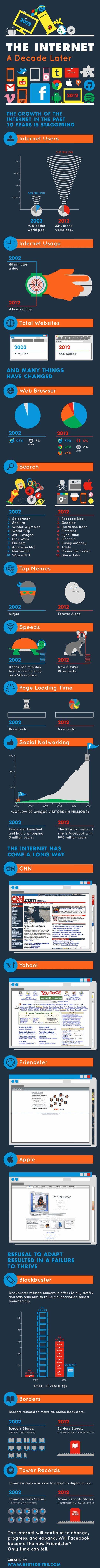 Antes y después: así era internet en 2002 y en 2012 #infografía