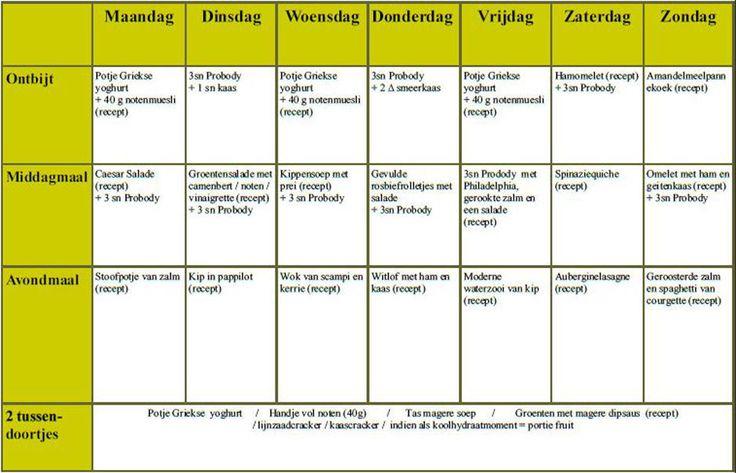 Een koolhydraatarme week: het schema