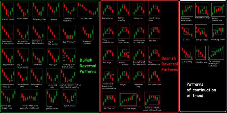 Forex Candlestick Chart Patterns PDF   Forex eBook PDF