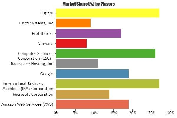 Infrastructure As A Service Market Increasing Demand With