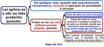 Lagoa dos Macetes: Dica de Direito Tributário sobre aplicação da lei ...