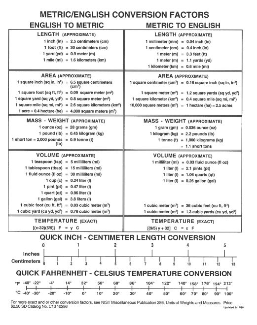 Printable Metric Conversion Table | Assessment of the Denver RTD's AVL System - ITS Report