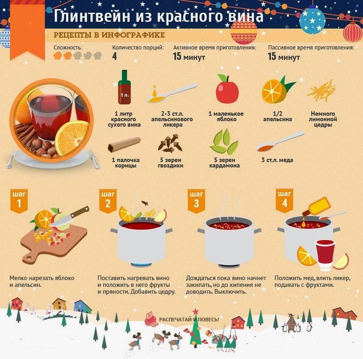 Рецепт глинтвейна из красного вина в картинках Заказать пиццу на дом и в офис http://markopizza.ru/goods/pizza тел. 8(812) 320-80-60 или ...