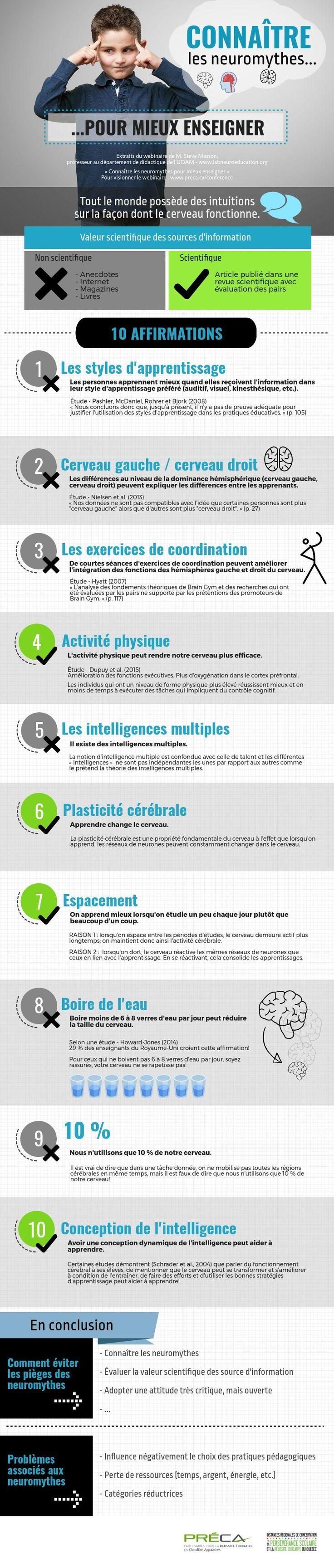 Les neuromythes | Piktochart Visual Editor