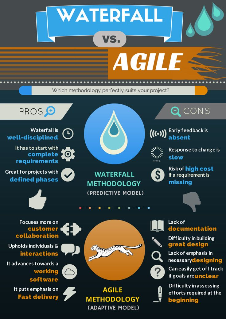 2719 best project management and pmbok images on pinterest for What is the difference between waterfall and agile methodologies