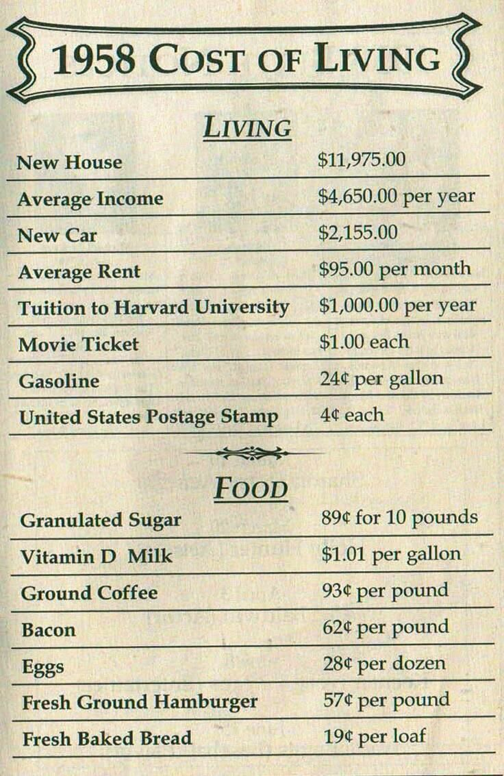 Images cost of living 1960 google search