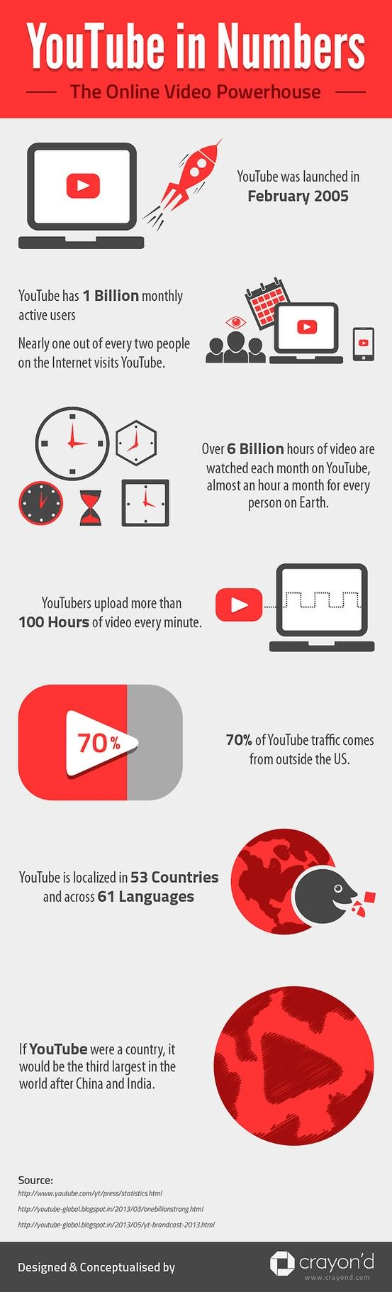 YouTube in Numbers - YouTube currently has 1 billion monthly active users watching 6 billion hours of video on the site every month. 100 hours of video is uploaded to the site every minute. Many more stats about the video giant have been presented here in the form of a creative infographics.