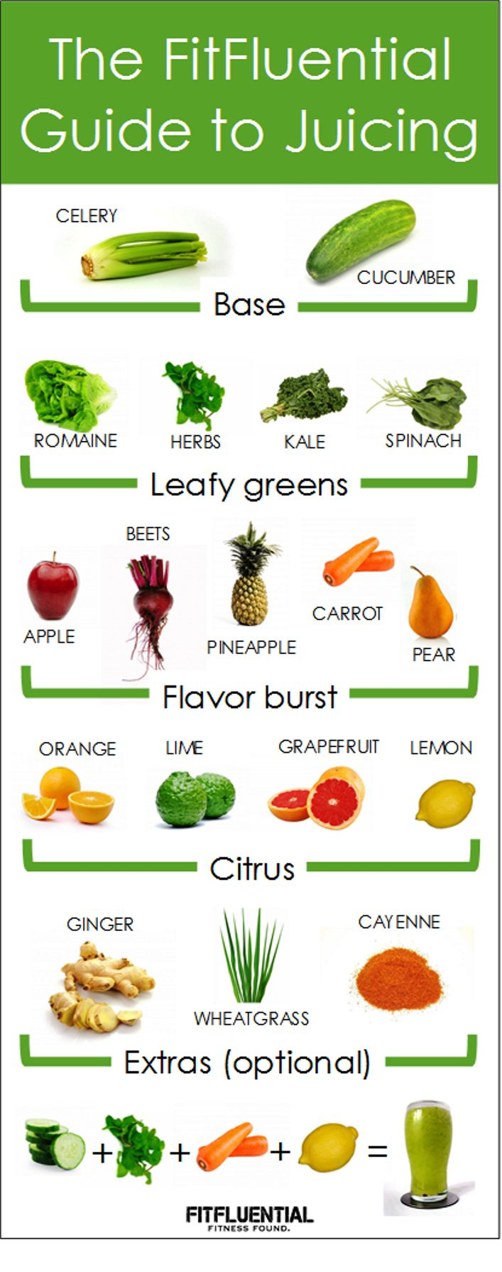 Basic Guide to Juicing – Fitfluential : Here is a pretty helpful and informative basic guide to putting together a decent green juice with health benefits.
