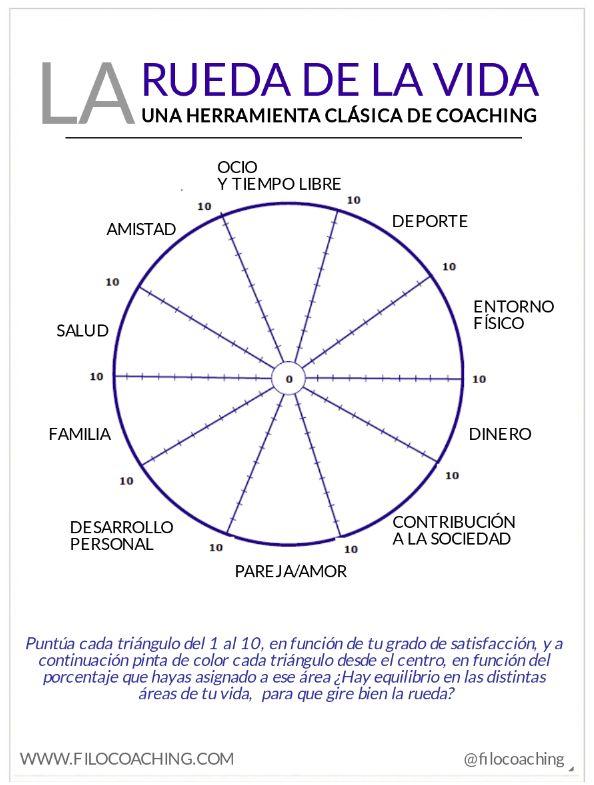 La Rueda de la Vida, una herramienta clásica de Coaching
