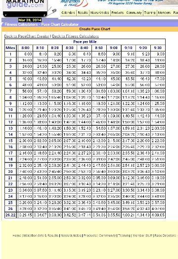 Superb Marathon Pace Chart