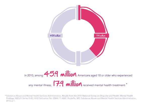 1000+ images about Mental Health Infographics on Pinterest ...