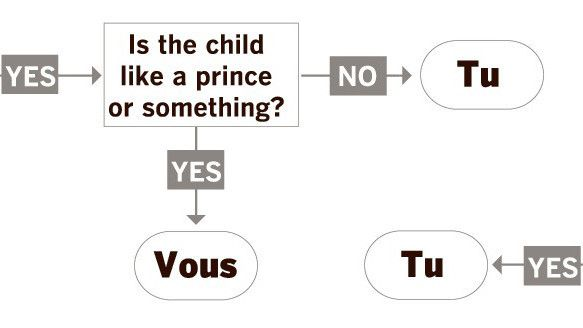 Brush up on your French with this Bastille Day flowchart