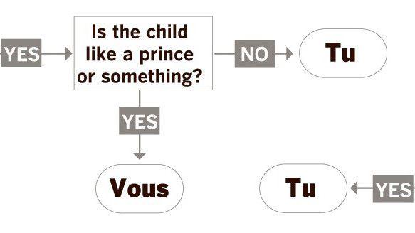 """""""Tu"""" vs """"Vous"""" amusing flowchart.  #French"""