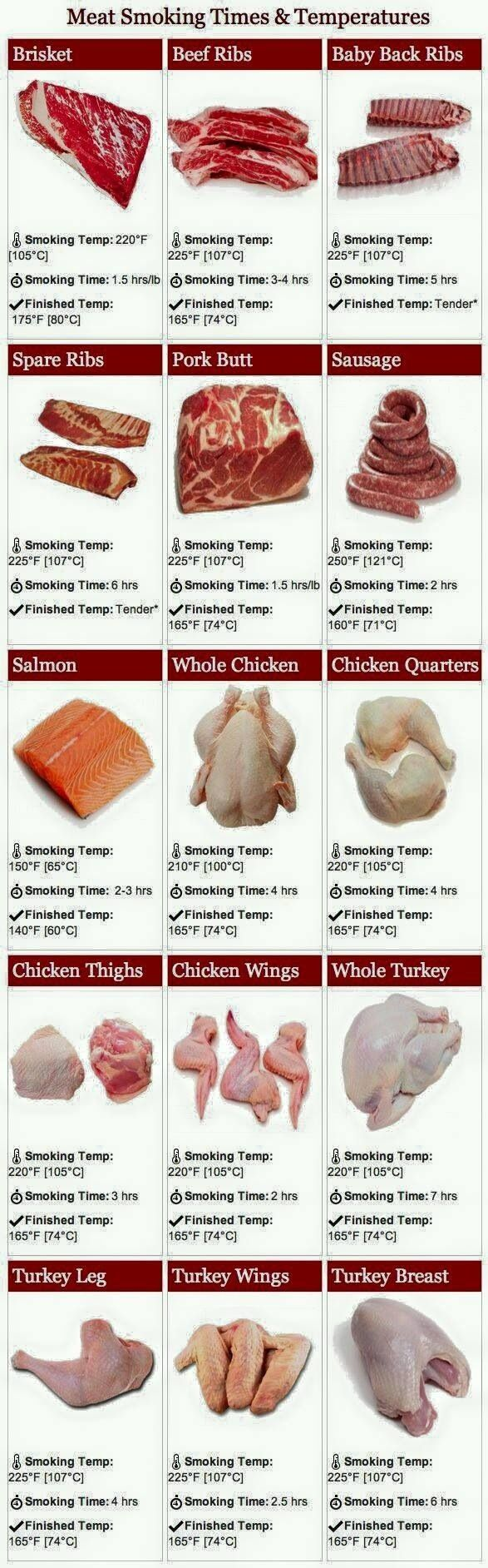 Meat Smoking: temperature & time