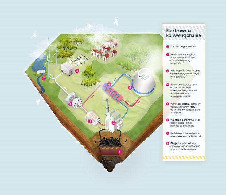 Zasada działania elektrowni konwencjonalnej. Operation principle of conventional power plant.