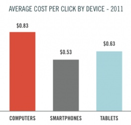 Nearly one-quarter of Google US Paid Search spend will come from mobile campaigns #mobilemarketing