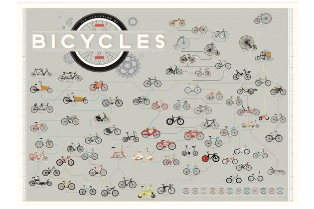 The Evolution of Bicycles in un poster la lunga storia della bicicletta