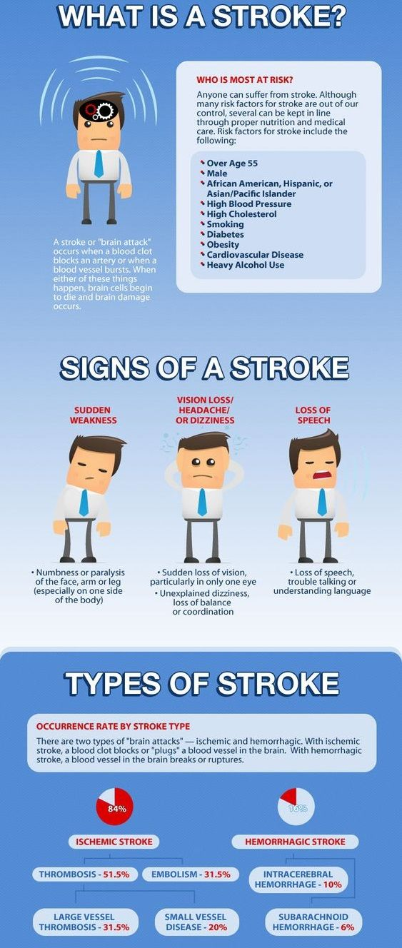 #StemCells therapy for #Stroke | Stem cells Therapy ...
