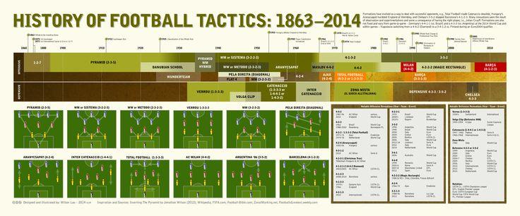 History of Football Tactics: 1863-2014   Visual.ly