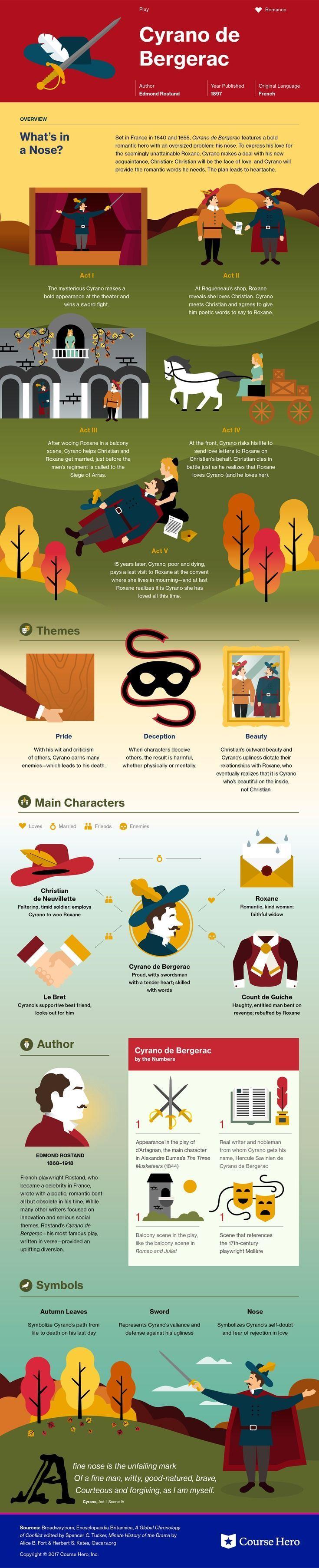 Edmond Rostand's Cyrano de Bergerac Infographic | Course Hero:  https://www.coursehero.com/lit/Cyrano-de-Bergerac/