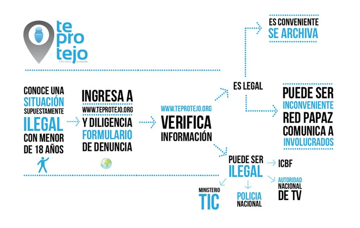 ¡Ayúdanos a combatir los peligros de Internet! http://www.movistar.co/teprotejo/