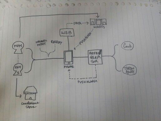 Journeymap sketch