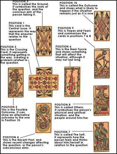 Tarot spread. The celtic cross. My favourite spread however I use the extended version which looks at unexpected and unknown situations gives an insight to things which may be overlooked