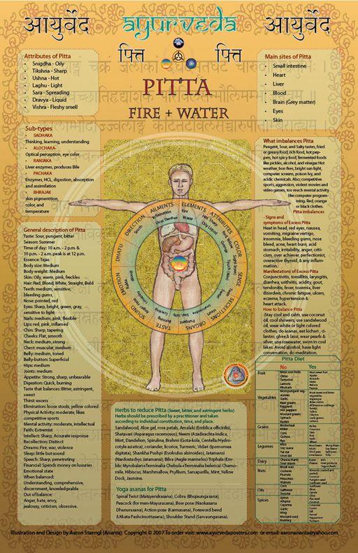 9 best Yoga Diet images on Pinterest Healthy eats, Healthy - new tribal blueprint diet