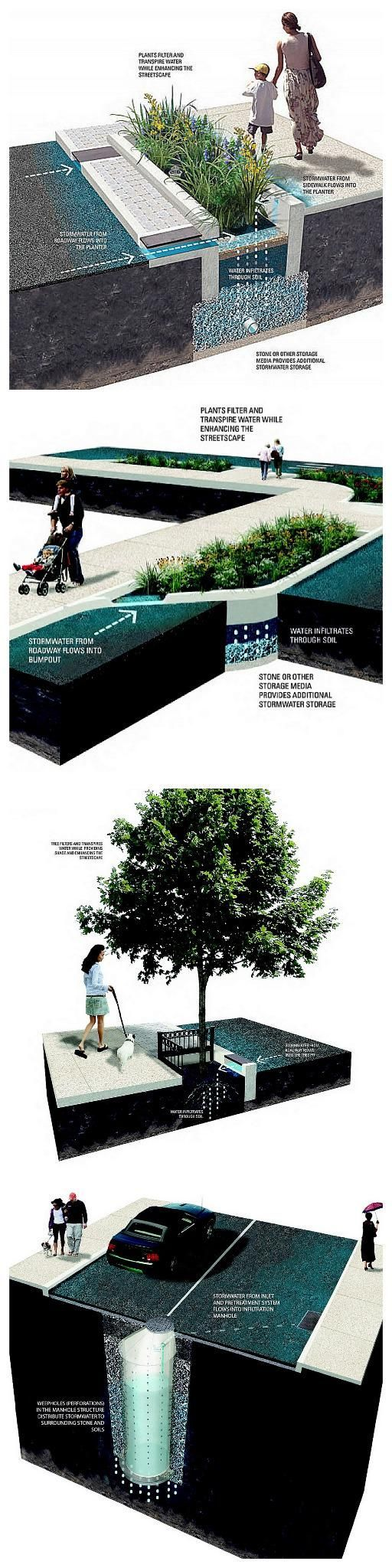 "Stormwater filtration systems from the Philadelphia Water Department's ""Green City, Clean Waters"" program. Click image for link to full profile and visit the slowottawa.ca boards >> https://www.pinterest.com/slowottawa/"