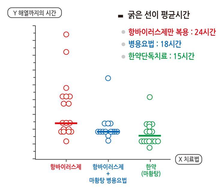 일본·중국 등 독감 치료에 한약 투여해 높은 치료율 기록