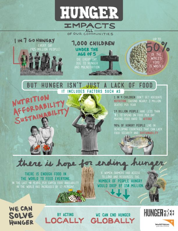 Let's Create a HungerFree World