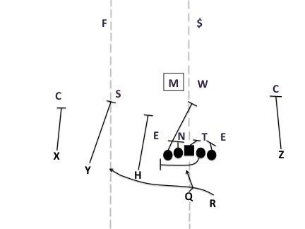 God's play: The modern power run game - Football Study Hallclockmenumore-arrow : Power is still one of the favored plays in football and has been evolved to work for a variety of different teams and personnel.