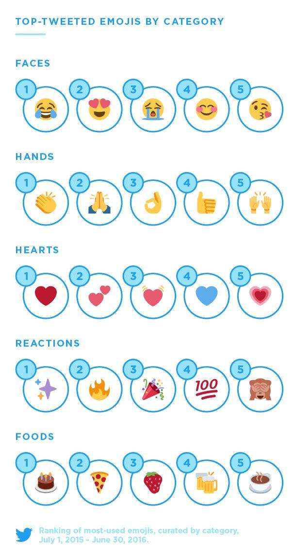 Top-tweeted emojis by category