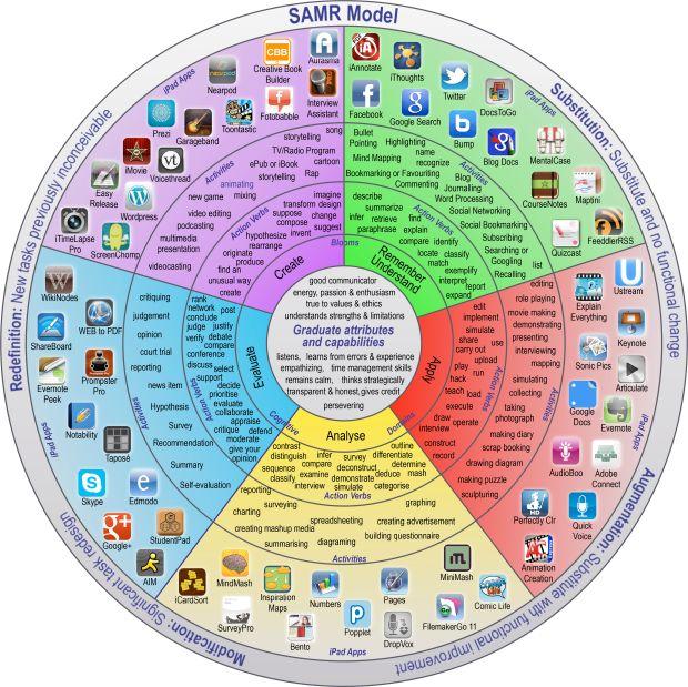 Podemos observar en el centro de la rueda los dominios que recogen la Taxonomía Digital de Bloom: RECORDAR, COMPRENDER, APLICAR, ANALIZAR, EVALUAR Y CREAR. Cada uno de ellos recoge los verbos aplicables a él y las actividades posibles. El avance de esta rueda es integrar la tecnología y sus aplicaciones para llevar a cabo actividades educativas siempre teniendo en cuenta el modelo SAMR.