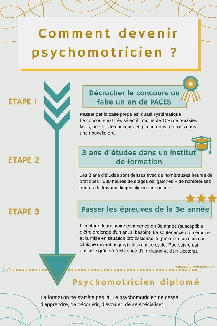 exemple de cv psychomotricien